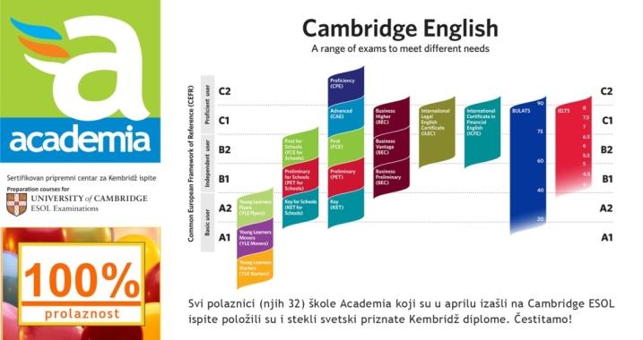 Prolaznost polaznika Akademije na Kembridz ispitima