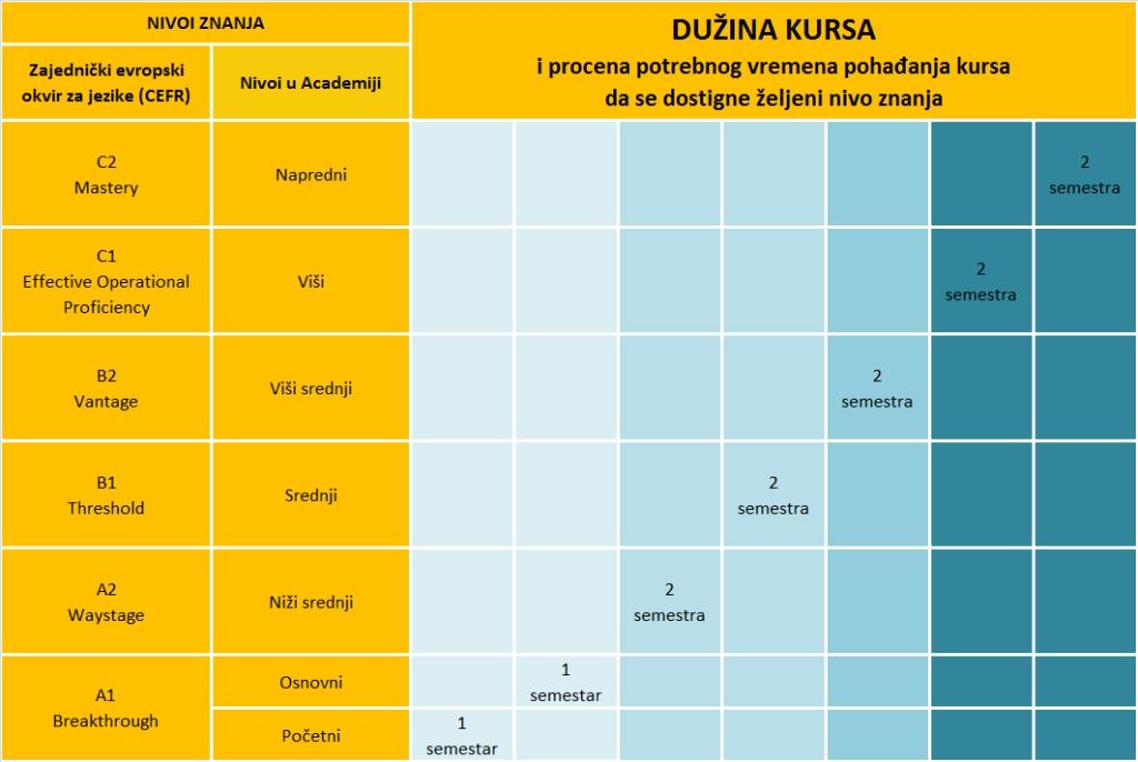 Tabela napretka za standardne kurseve engleskog i nemačkog jezika